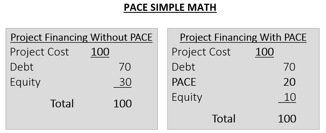 PACE Simple Math – PACE Sage Capital, LLC